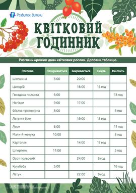 Квітковий годинник: визначаємо час