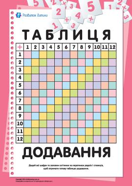 Склади таблицю додавання