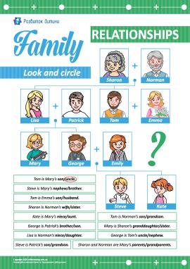 Вивчаємо родинні зв'язки (англійська мова)